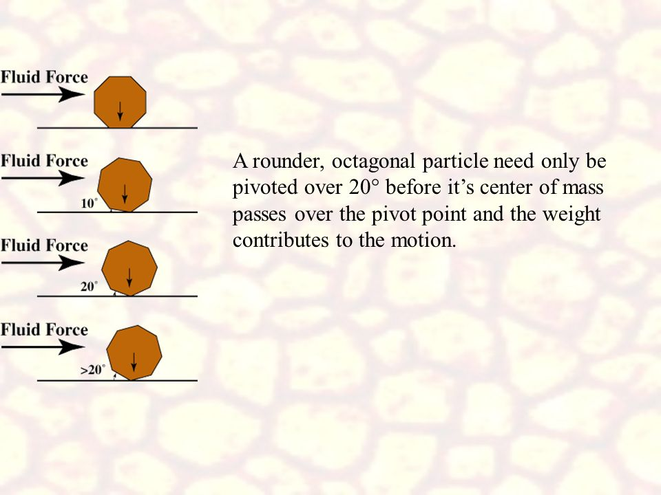 A rounder, octagonal particle need only be pivoted over 20° before it's center of mass passes over the pivot point and the weight contributes to the motion.