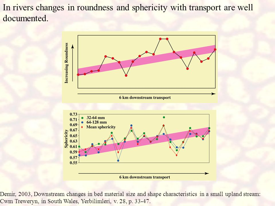 In rivers changes in roundness and sphericity with transport are well documented.
