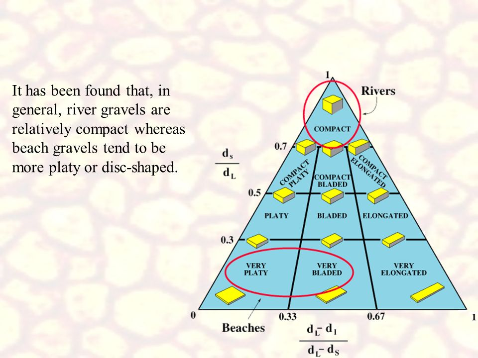 It has been found that, in general, river gravels are relatively compact whereas beach gravels tend to be more platy or disc-shaped.
