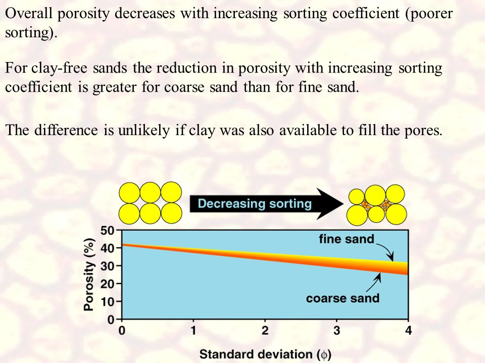 Overall porosity decreases with increasing sorting coefficient (poorer sorting).