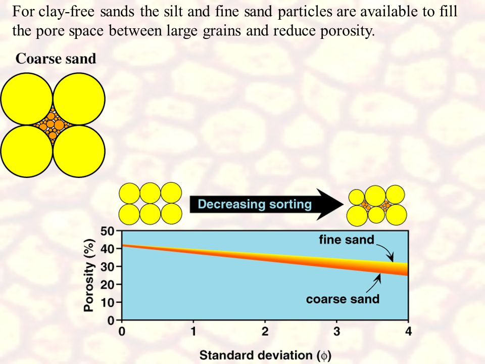 For clay-free sands the silt and fine sand particles are available to fill the pore space between large grains and reduce porosity.