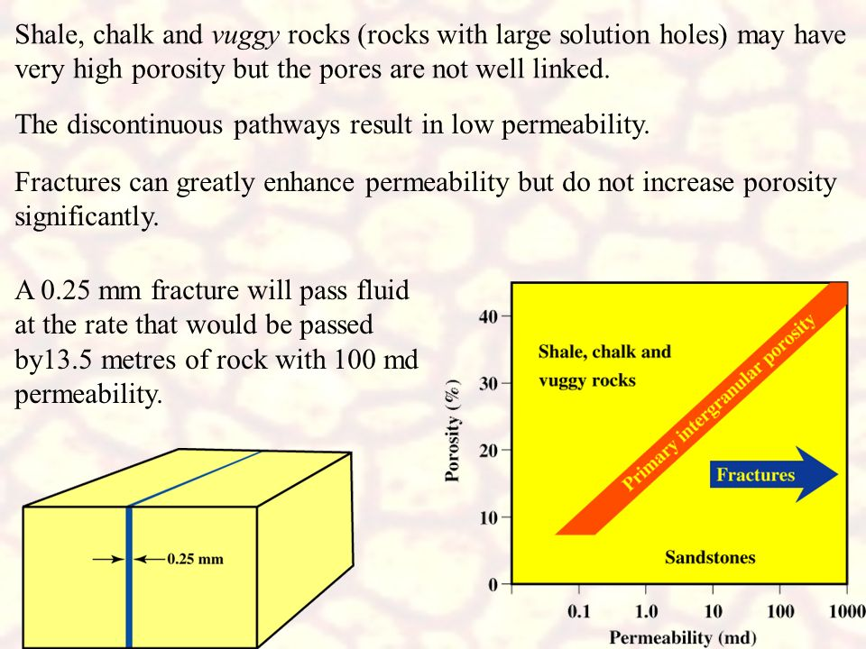 Shale, chalk and vuggy rocks (rocks with large solution holes) may have very high porosity but the pores are not well linked.