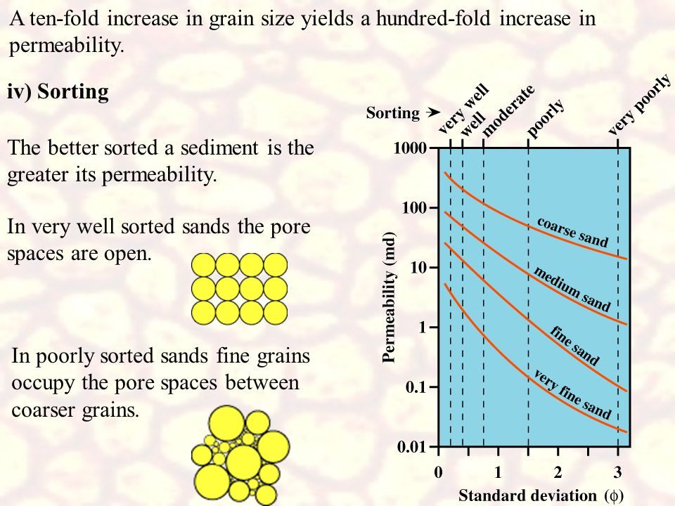 A ten-fold increase in grain size yields a hundred-fold increase in permeability.