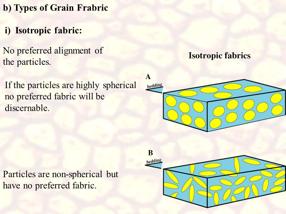 b) Types of Grain Frabric