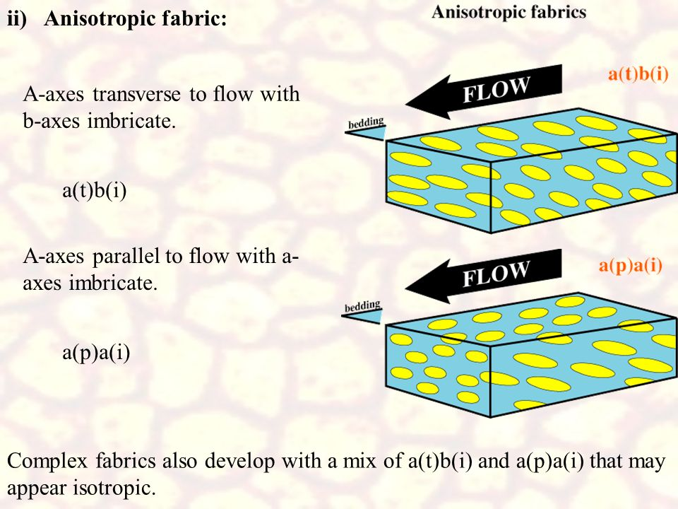 ii) Anisotropic fabric: