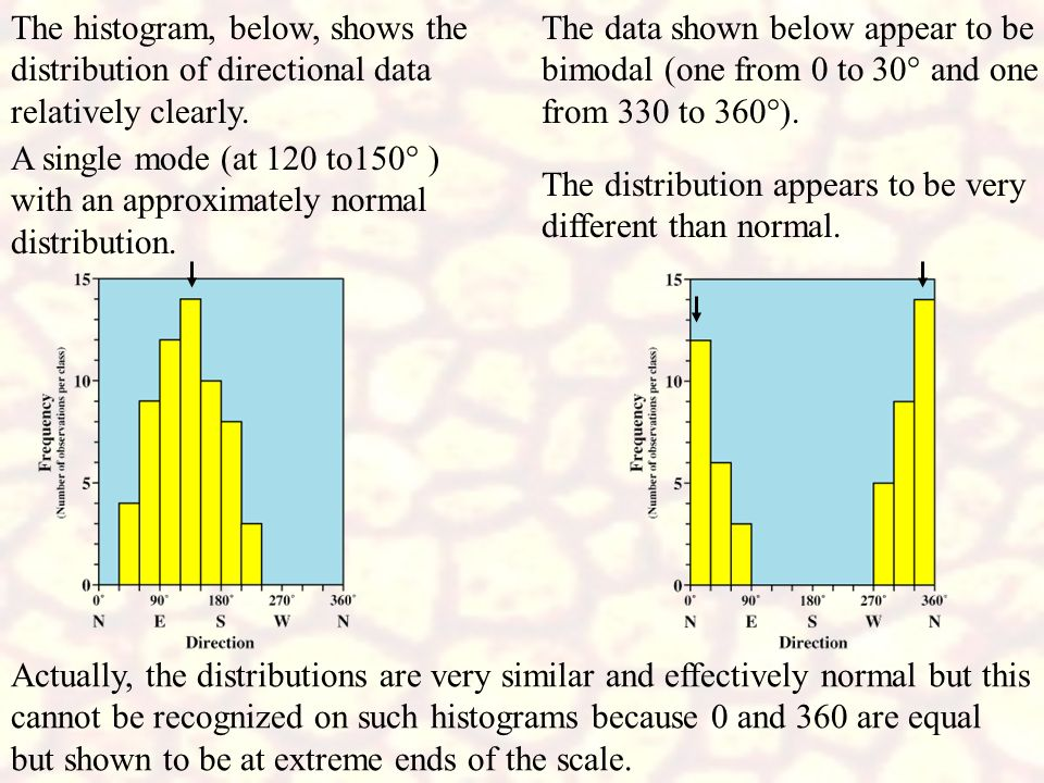 The histogram, below, shows the distribution of directional data relatively clearly.