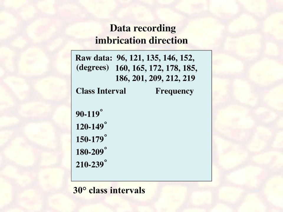 30° class intervals