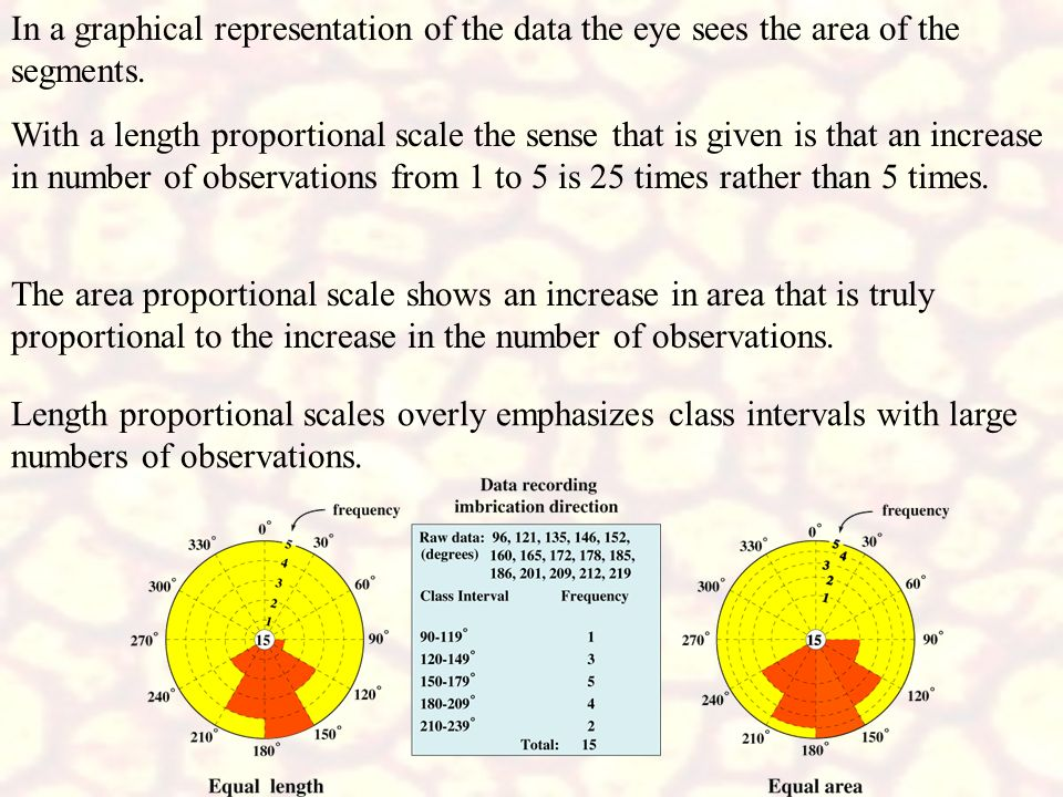 In a graphical representation of the data the eye sees the area of the segments.