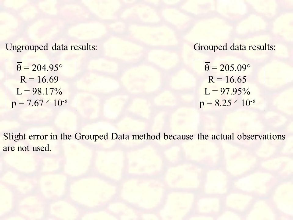 Ungrouped data results: