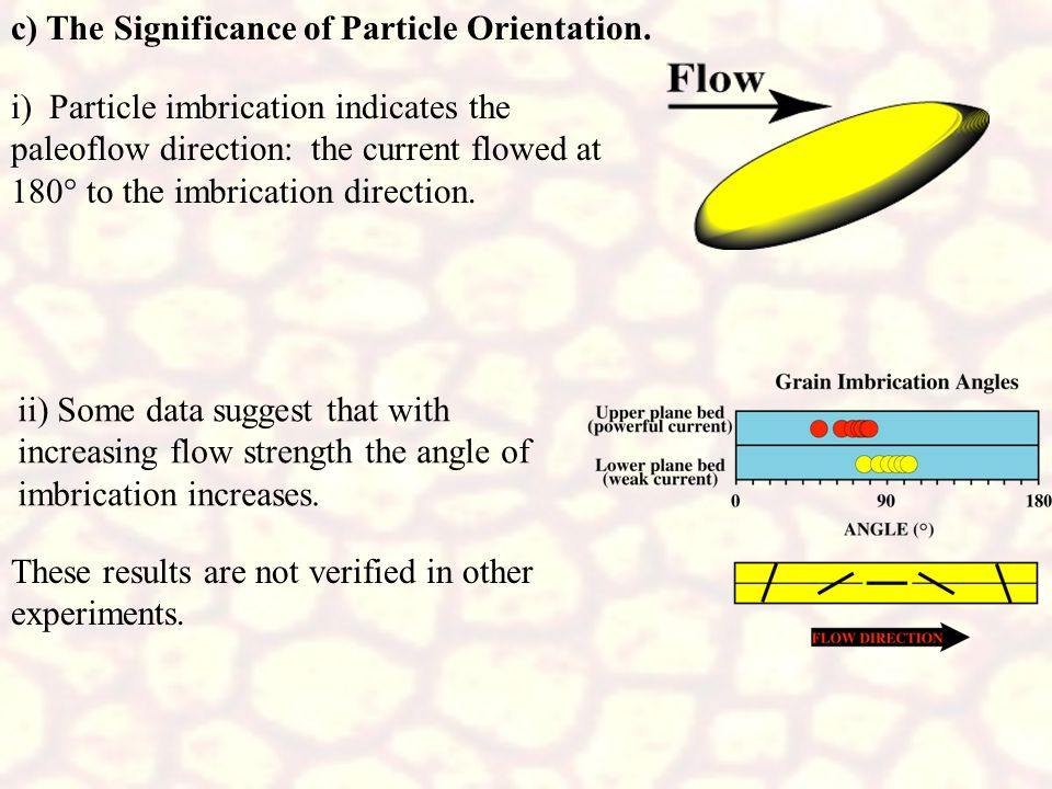 c) The Significance of Particle Orientation.