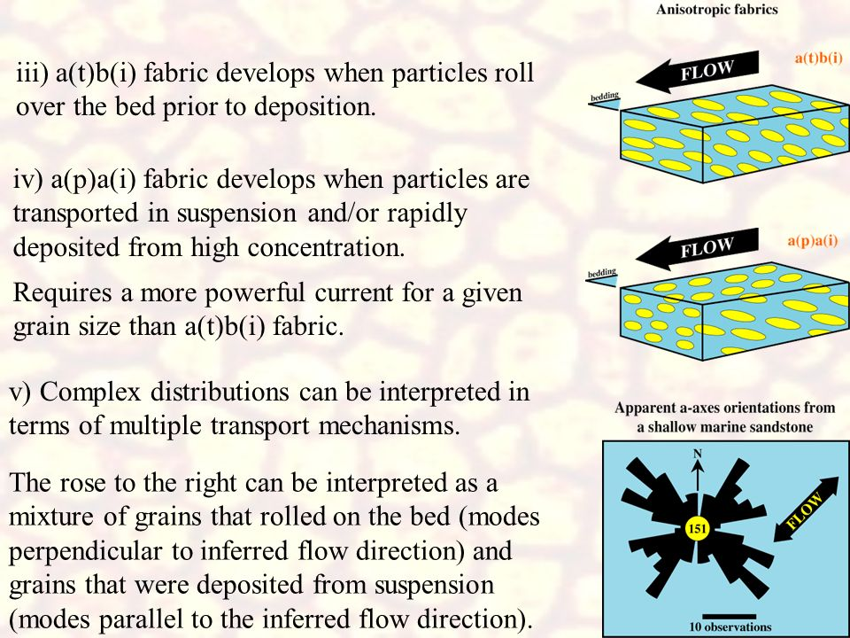 iii) a(t)b(i) fabric develops when particles roll over the bed prior to deposition.