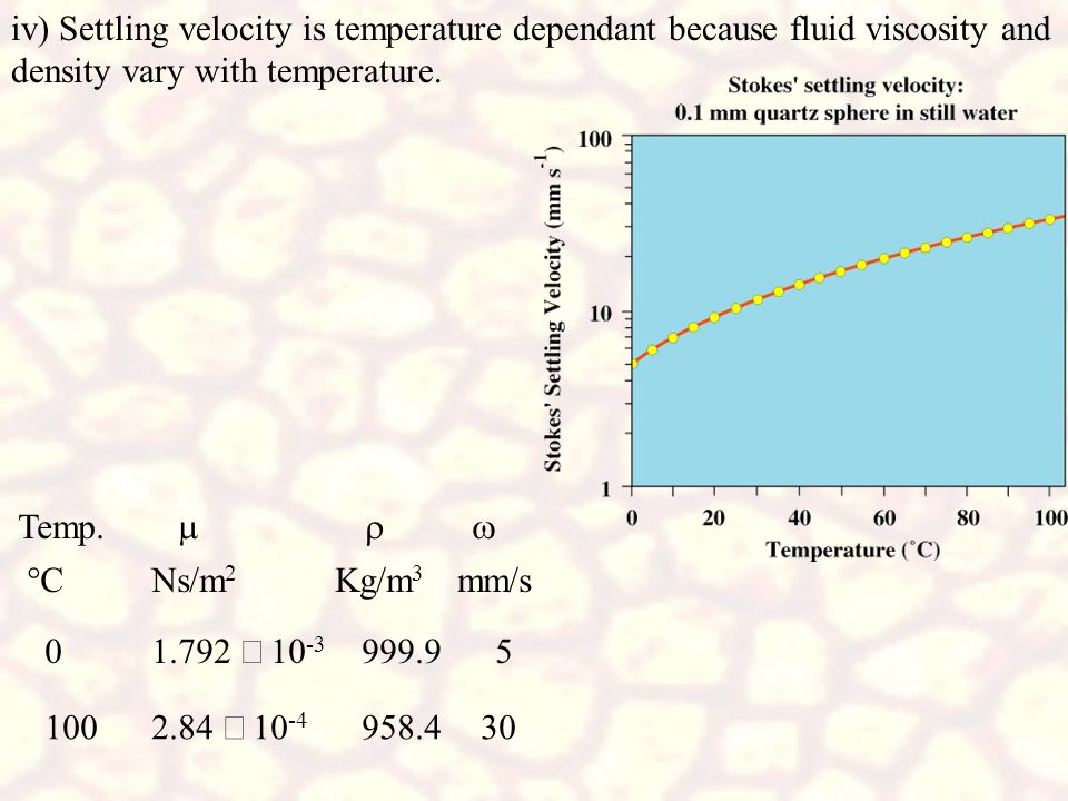 iv) Settling velocity is temperature dependant because fluid viscosity and density vary with temperature.