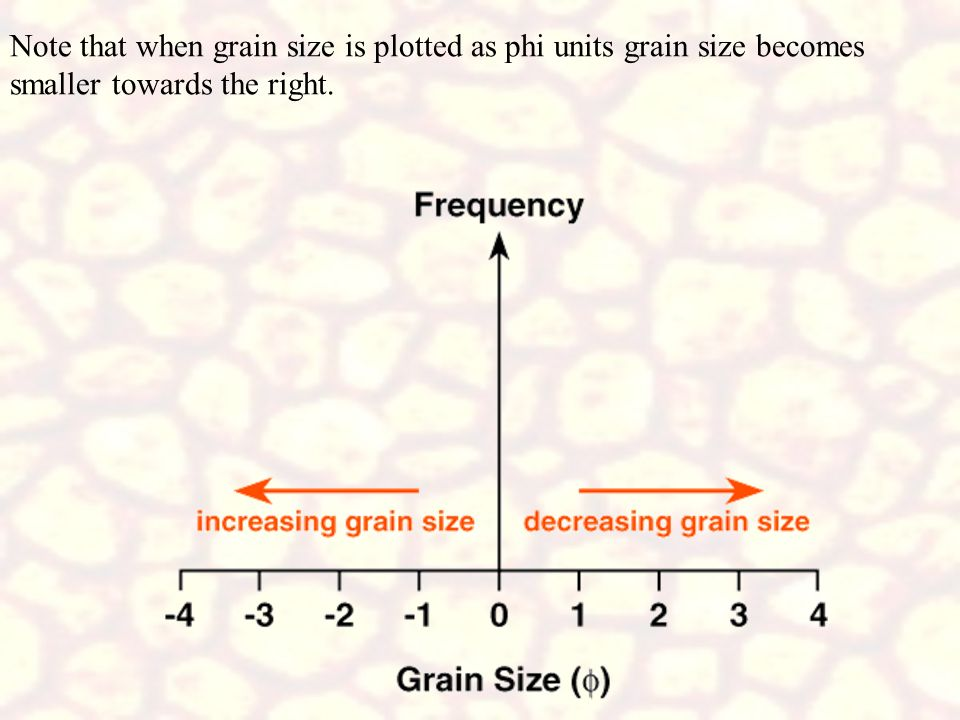 Note that when grain size is plotted as phi units grain size becomes smaller towards the right.