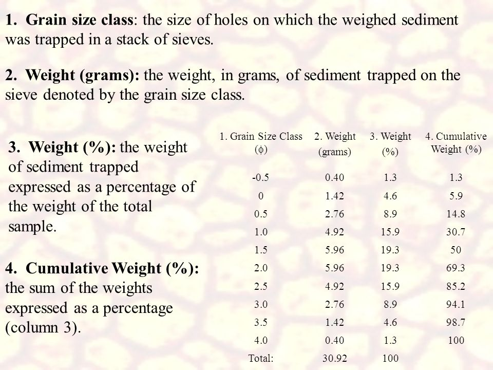 1. Grain size class: the size of holes on which the weighed sediment was trapped in a stack of sieves.