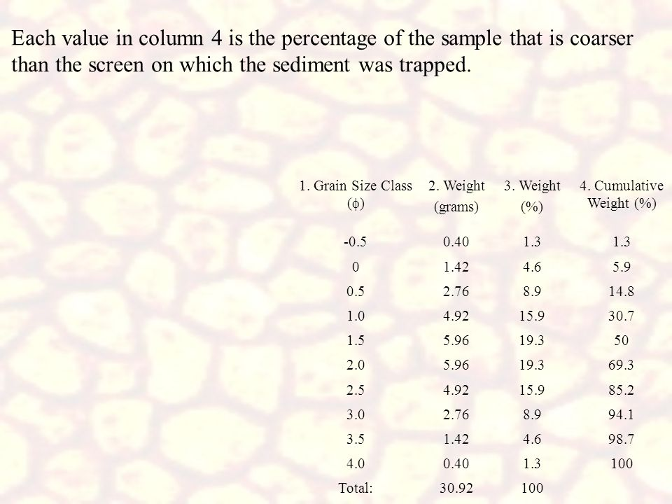 Each value in column 4 is the percentage of the sample that is coarser than the screen on which the sediment was trapped.