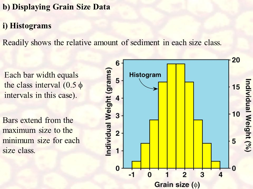 b) Displaying Grain Size Data