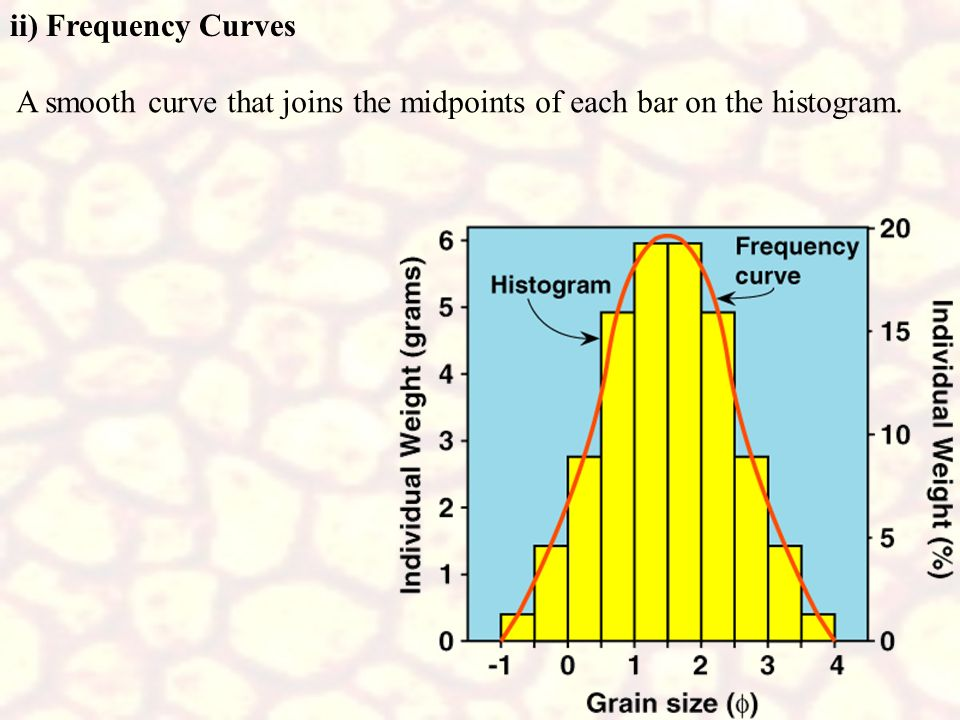ii) Frequency Curves A smooth curve that joins the midpoints of each bar on the histogram.
