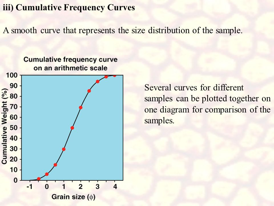 iii) Cumulative Frequency Curves