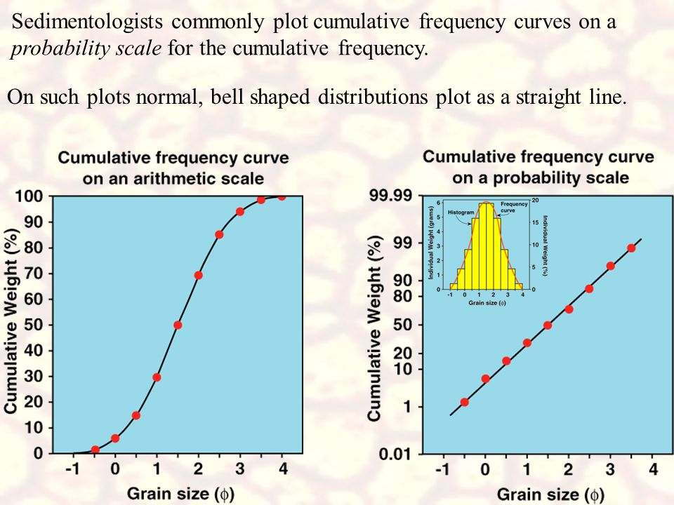 Sedimentologists commonly plot cumulative frequency curves on a probability scale for the cumulative frequency.