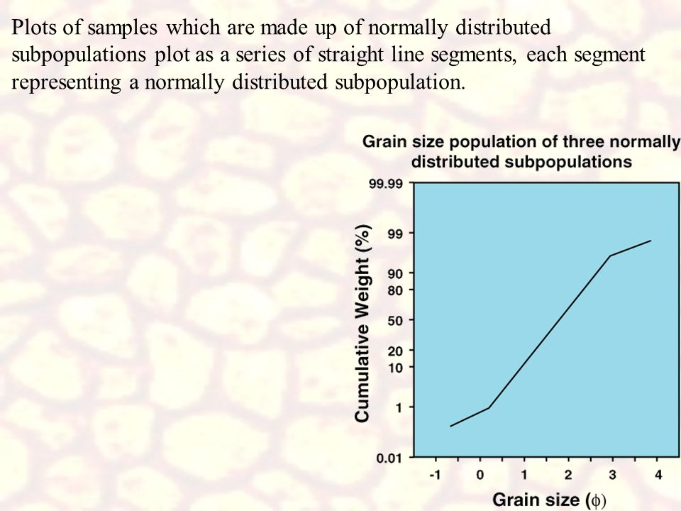Plots of samples which are made up of normally distributed subpopulations plot as a series of straight line segments, each segment representing a normally distributed subpopulation.