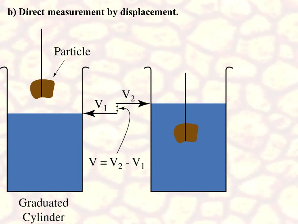 b) Direct measurement by displacement.