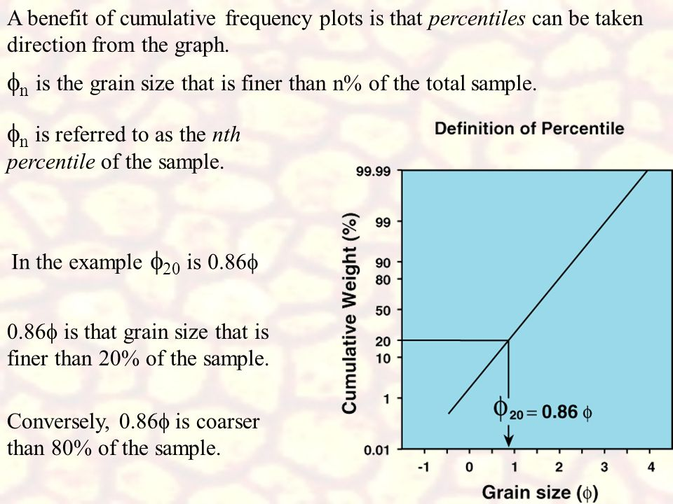 fn is the grain size that is finer than n% of the total sample.