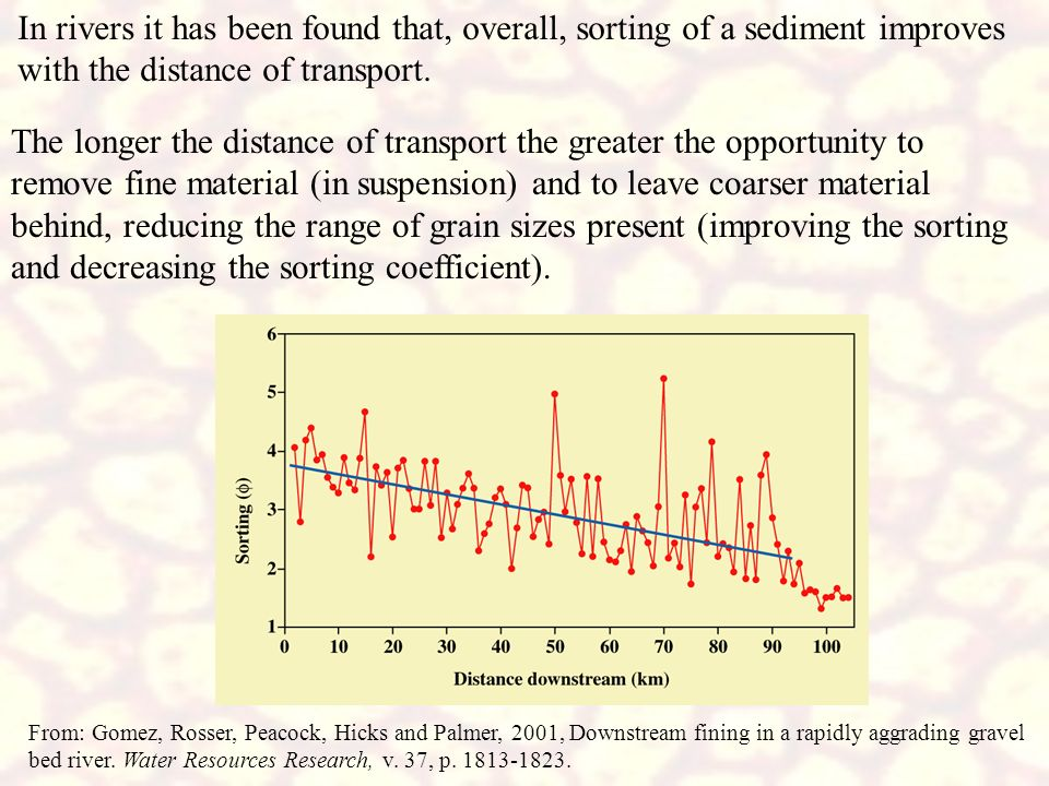 In rivers it has been found that, overall, sorting of a sediment improves with the distance of transport.