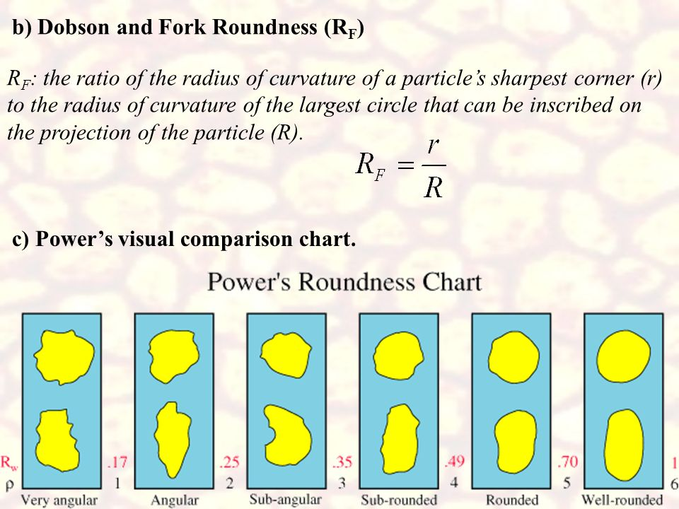 b) Dobson and Fork Roundness (RF)