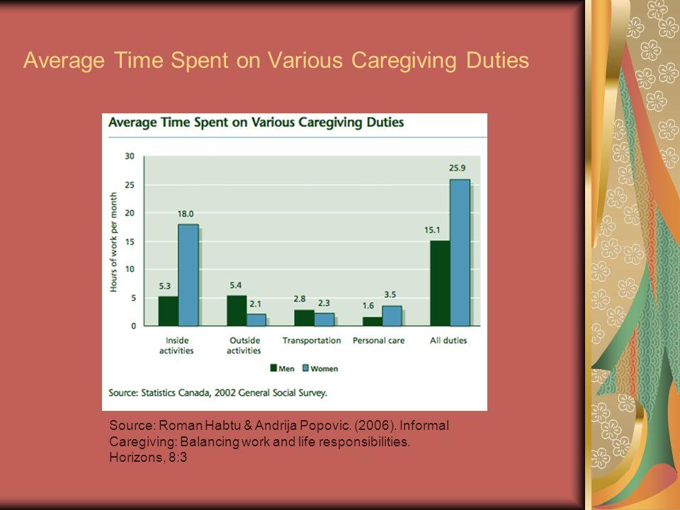 Average Time Spent on Various Caregiving Duties