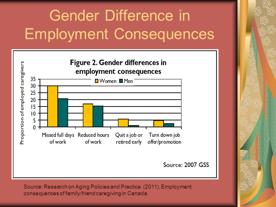 Gender Difference in Employment Consequences