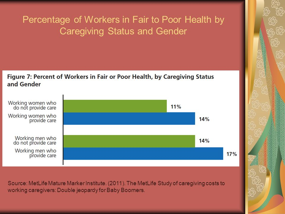 Percentage of Workers in Fair to Poor Health by Caregiving Status and Gender