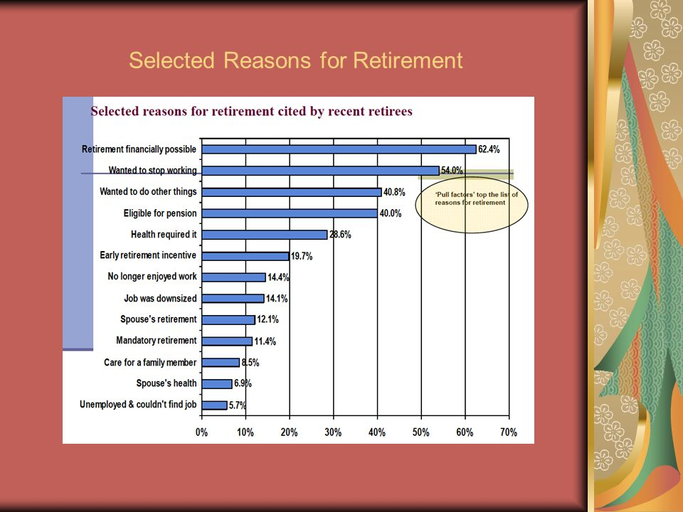 Selected Reasons for Retirement