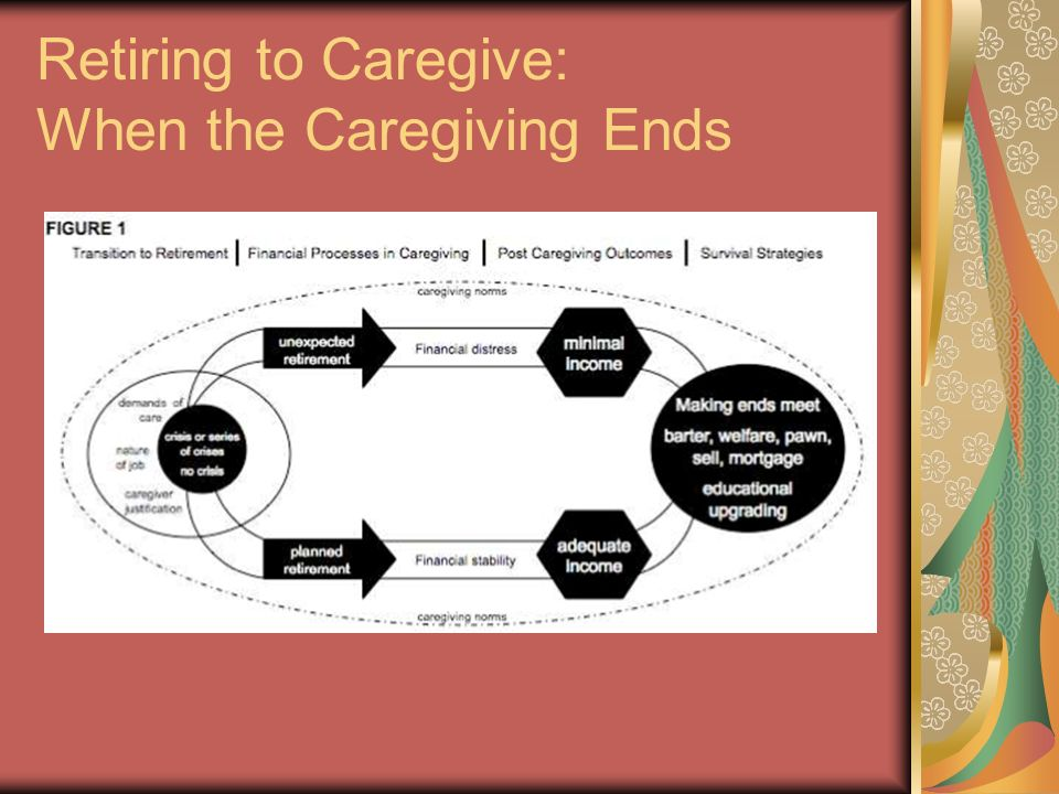 Retiring to Caregive: When the Caregiving Ends