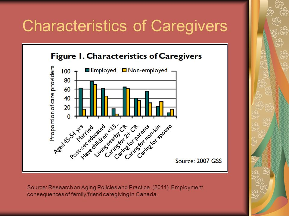 Characteristics of Caregivers