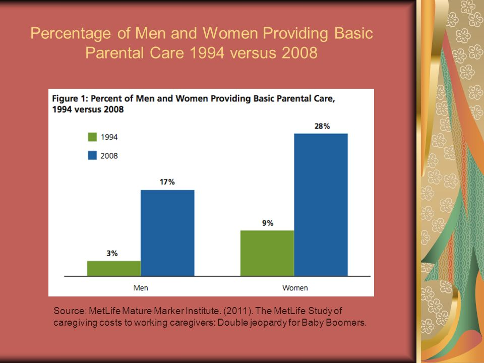 Percentage of Men and Women Providing Basic Parental Care 1994 versus 2008