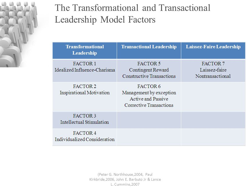 bass model leadership Multifactor leadership questionnaire  in combination, these scales form the full range of leadership, a comprehensive model developed by avolio and bass (2002) in .