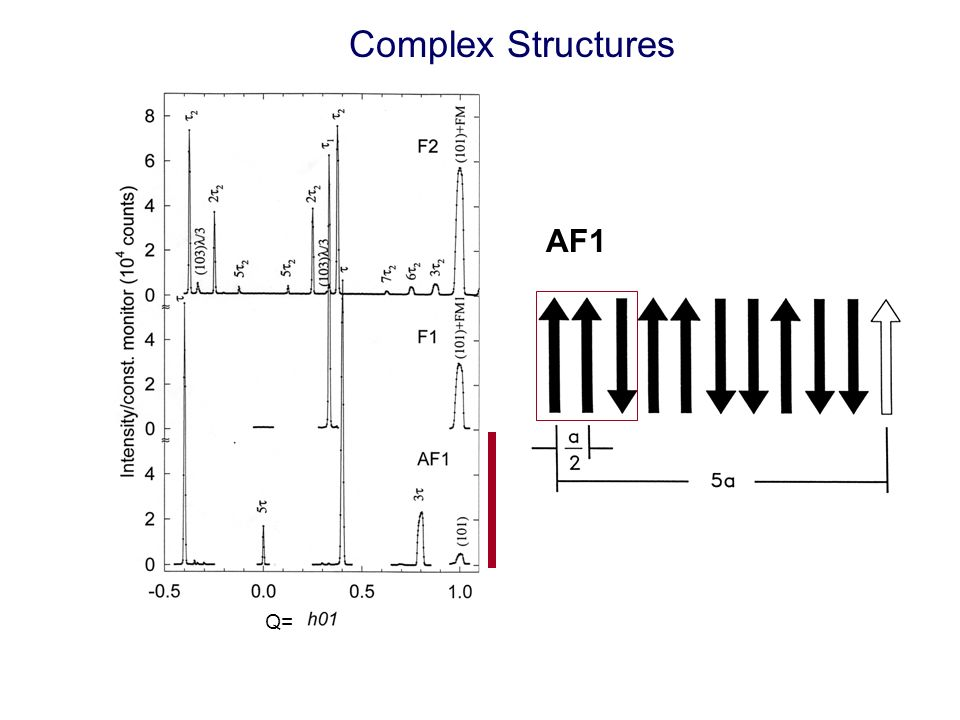 Complex Structures AF1 Q=