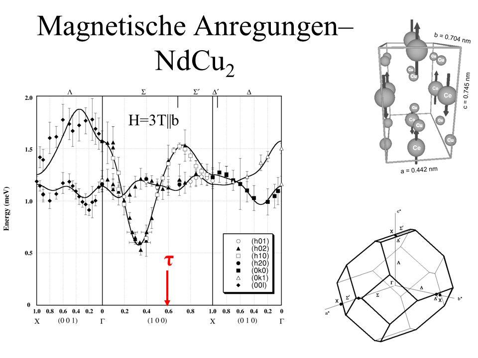 Magnetische Anregungen– NdCu2