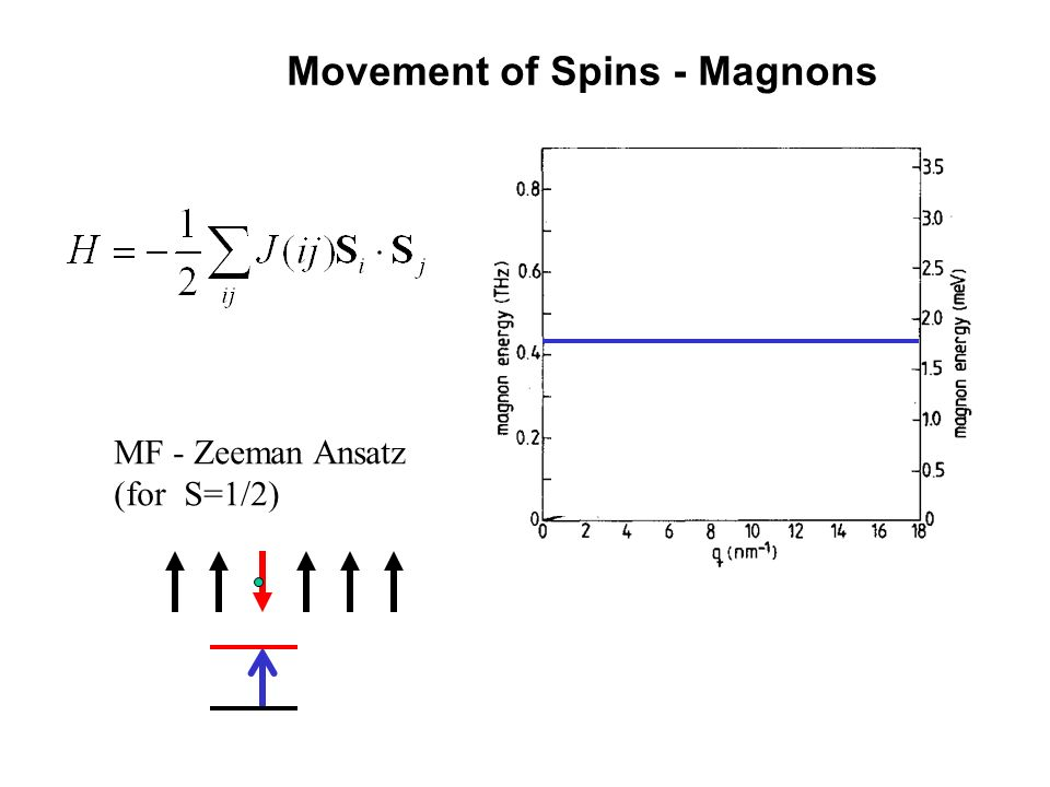 Movement of Spins - Magnons