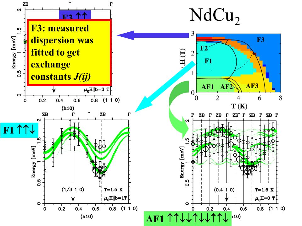 NdCu2 F3  F3: measured dispersion was fitted to get exchange constants J(ij) F1  AF1 