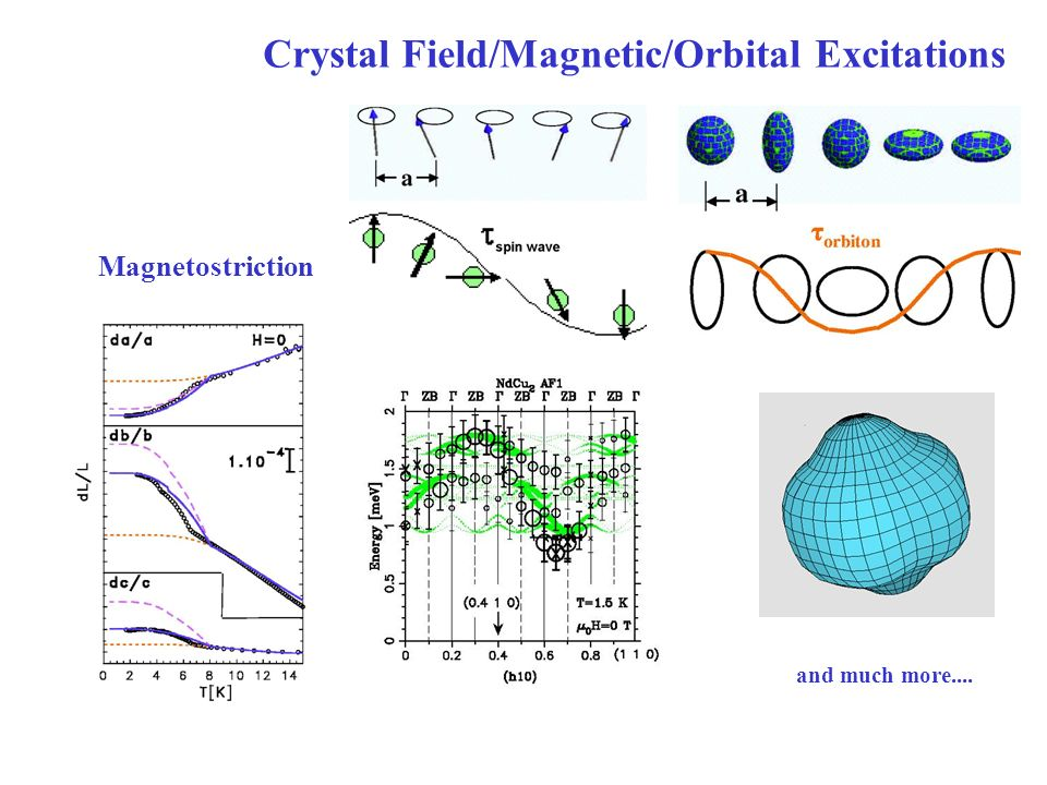 Crystal Field/Magnetic/Orbital Excitations