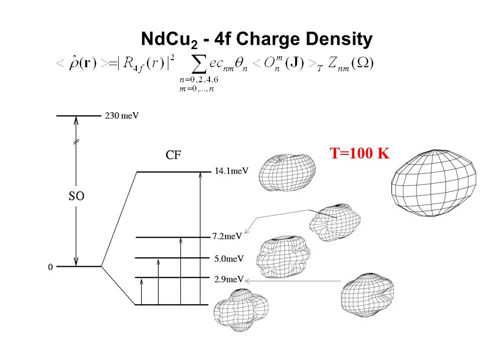 NdCu2 - 4f Charge Density T=100 K T=40 K T=10 K