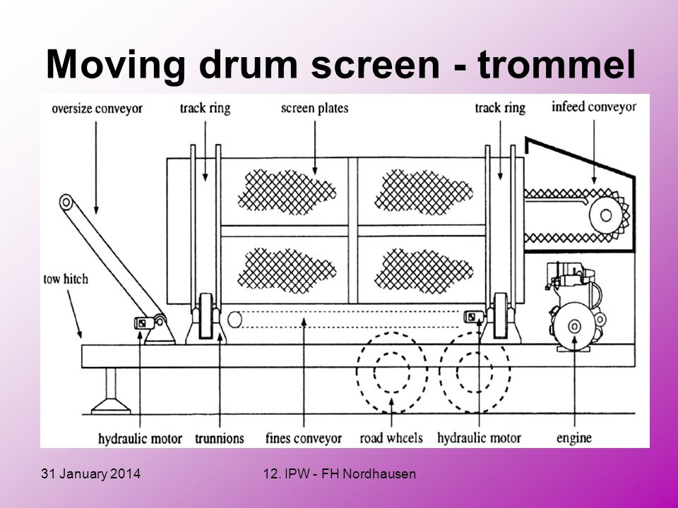 Moving drum screen - trommel