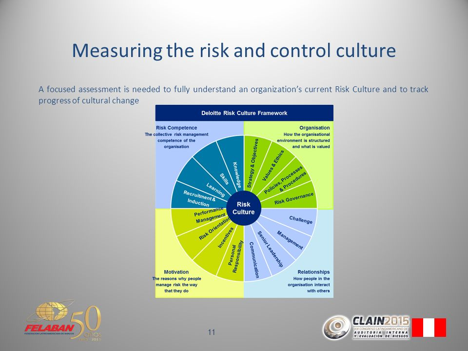 how to measure risk culture maturity An insight into the benefits of risk maturity an average risk management process can identify, measure, manage, report and monitor major risks risk culture throughout the organization.