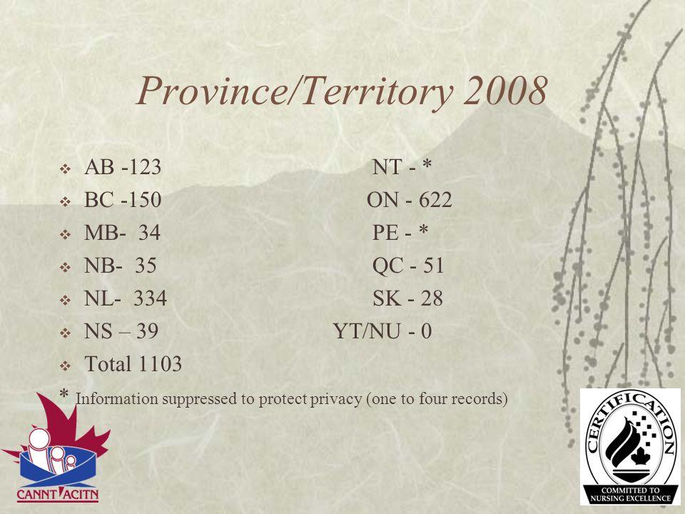 Province/Territory 2008 AB -123 NT - * BC -150 ON - 622 MB- 34 PE - *