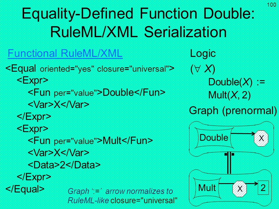 Equality-Defined Function Double: RuleML/XML Serialization