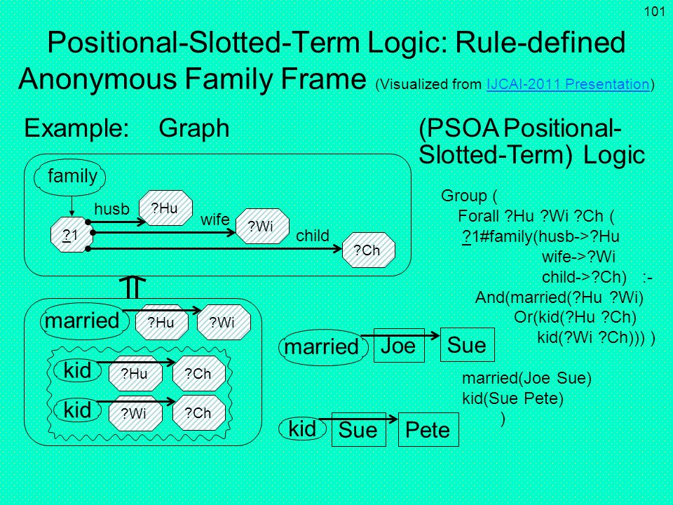 Positional-Slotted-Term Logic: Rule-defined Anonymous Family Frame (Visualized from IJCAI-2011 Presentation)