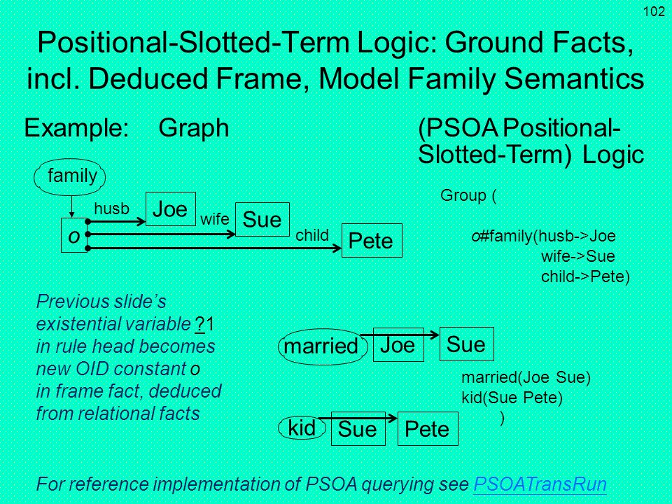 Positional-Slotted-Term Logic: Ground Facts, incl