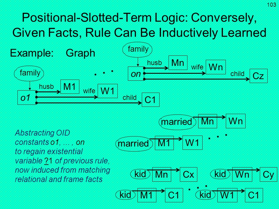 Positional-Slotted-Term Logic: Conversely, Given Facts, Rule Can Be Inductively Learned