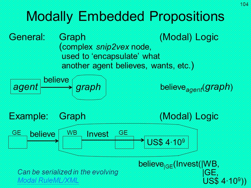 Modally Embedded Propositions